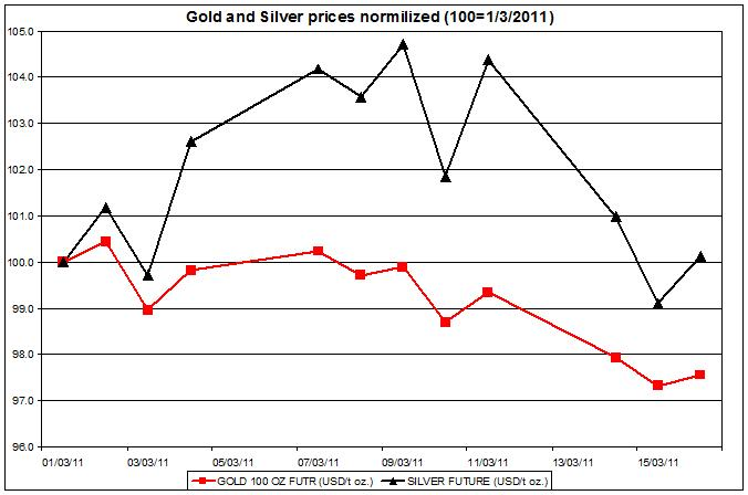 Gold and Silver prices normalized 2011 up to March 17