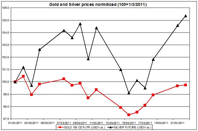 Gold and Silver prices normalized 2011 up to March 23