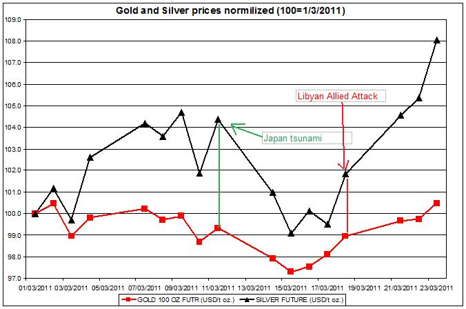 Gold and Silver prices normalized 2011 up to March 24