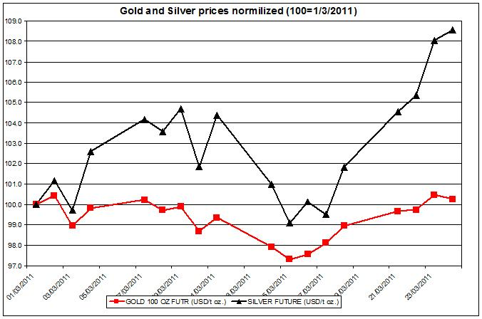Gold and Silver prices normalized 2011 up to March 25