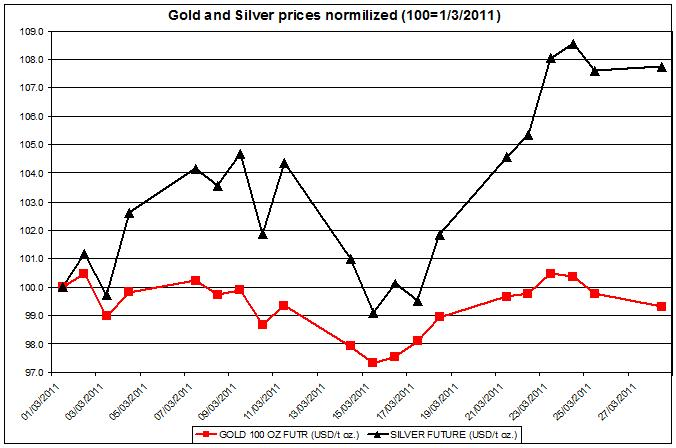 Gold and Silver prices normalized 2011 up to March 28