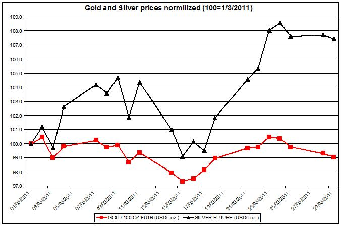 Gold and Silver prices normalized 2011 up to March 29