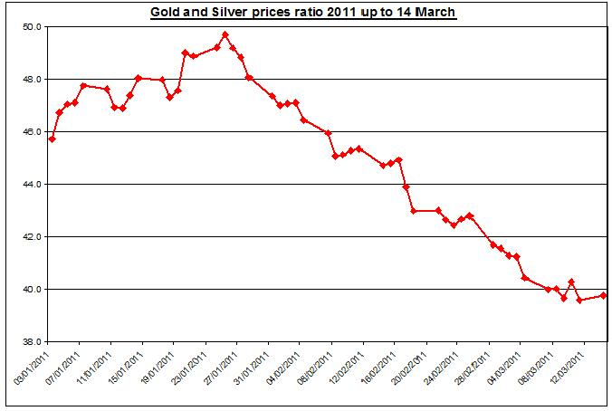 Gold and Silver prices ratio 2010  2011