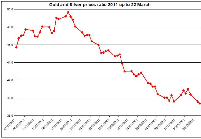 Gold and Silver prices ratio 2011 up to March 23