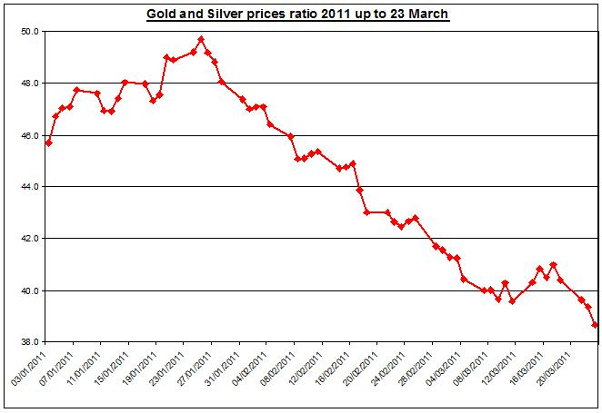 Gold and Silver prices ratio 2011 up to March 24