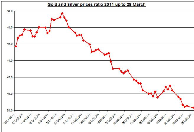 Gold and Silver prices ratio 2011 up to March 28