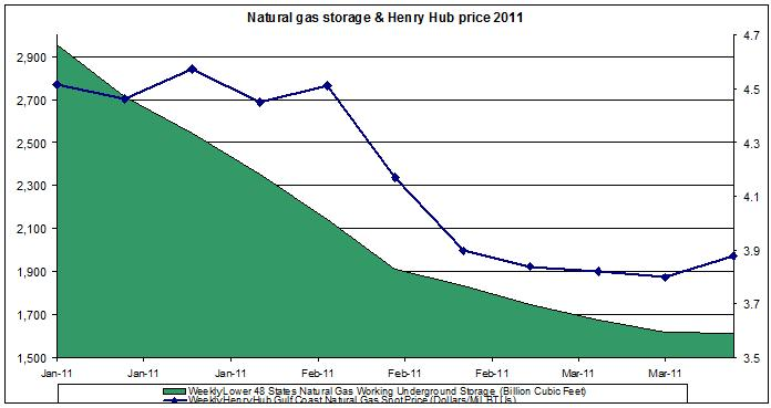 Natural gas spot price (Henry Hub Natural Gas storage March 25