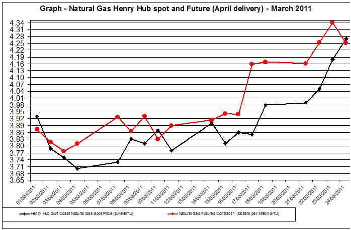 Natural gas spot price future (Henry Hub) March 25
