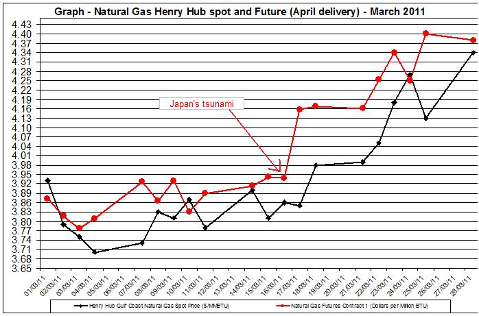 Natural gas spot price future (Henry Hub) March 29