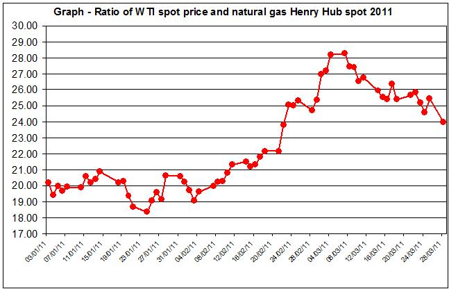 WTI spot oil price and Henry Hub spot prices March 2011