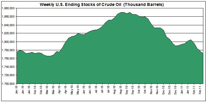 Weekly U.S. Ending Stocks of Crude Oil 2010 2011