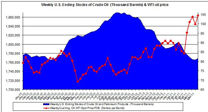 U.S. Ending Stocks of Crude Oil and WTI spot oil price 2010 2011 march 25
