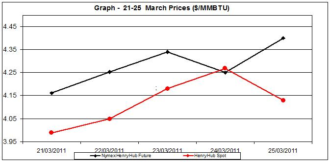 natural gas price chart - 21-25 of March 2011