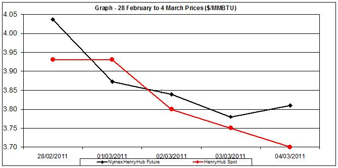 natural gas price chart - 28 Feb to 4 of March