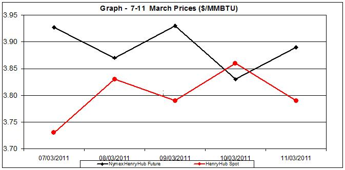 natural gas price chart - 7-11 of March