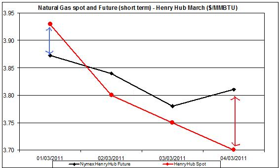 natural gas price chart - 8 March
