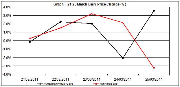 gas prices rising chart. gas prices rising chart. gas