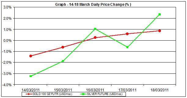 price of gold chart and silver prices chart 14-18 of March percent change