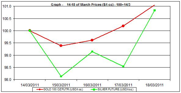price of gold chart and silver prices chart 14-18 of March