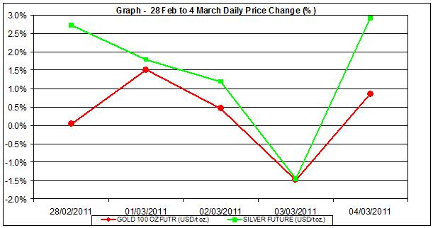 price of gold chart and silver prices chart 28 Feb to 4 of March percent change