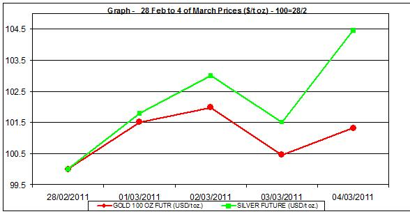 price of gold chart and silver prices chart 28 Feb to 4 of March