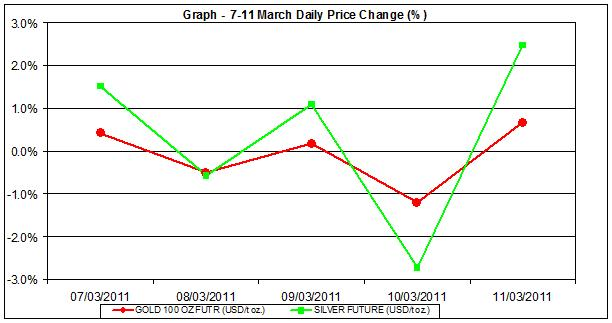 price of gold chart and silver prices chart 7-11 of March percent change
