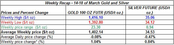 table Current gold prices and silver prices - 14-18 of March