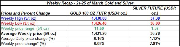 table Current gold prices and silver prices - 21-25 of March 2011