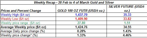 table Current gold prices and silver prices - 28 Feb to 4 of March