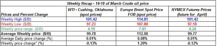 table crude oil price - 14-18 of March
