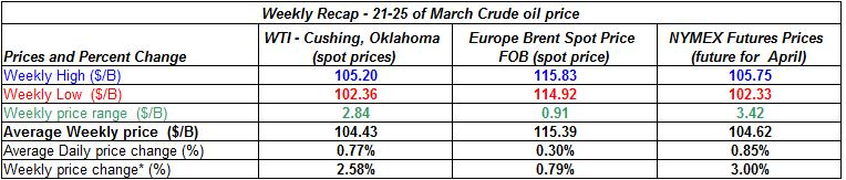 table crude oil price -  21-25  of March 2011