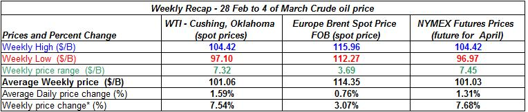 table crude oil price - 28 Feb to 4 of March