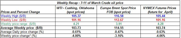 table crude oil price - 7-11 of March