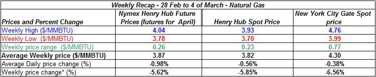 table natural gas spot price - 28 Feb to 4 of March
