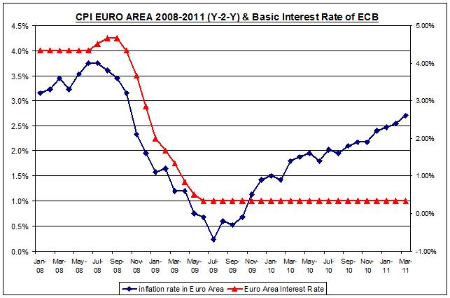 CPI EURO AREA 2008-2011 (Y-2-Y) &amp; Basic Interest Rate of ECB