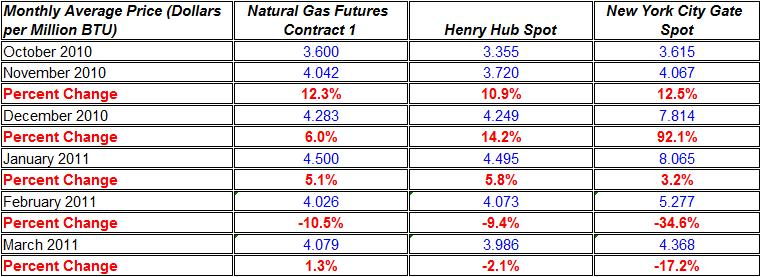 Change in natural gas prices Henry Hub, and New York City Gate spot October 2010- March 2011