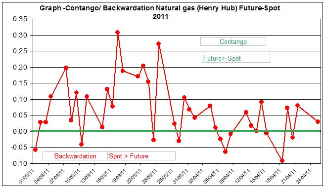 Contango  Backwardation Natural gas (Henry Hub) Future-Spot  26 April  2011