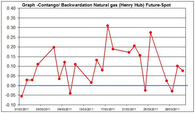 Contango  Backwardation Natural gas (Henry Hub) Future-Spot March 2011