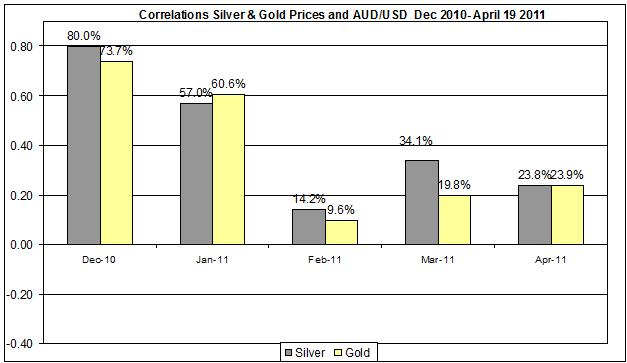 Correlation Gold & Silver Prices and USD AUD currency Dec 2010- April 2011