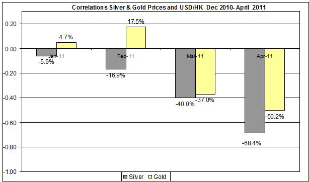 Correlation Gold & Silver Prices and USD HK currency Dec 2010- April 2011