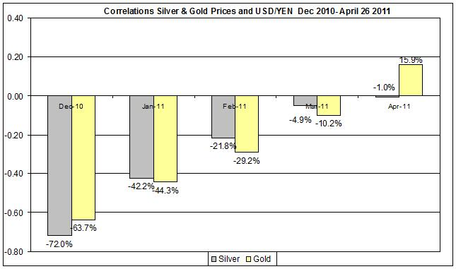 Correlation Gold & Silver Prices and USD yen currency Dec 2010- April 2011 27 April