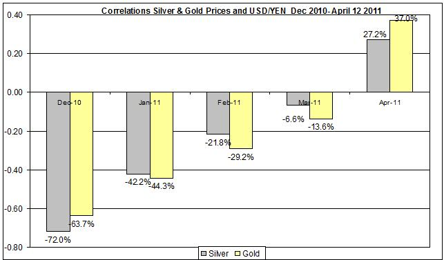 Correlation Gold & Silver Prices and USD yen currency Dec 2010- April 2011