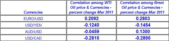 Correlation among WTI and Brent Crude Oil price & Currencies - percent change Mar 2011