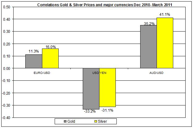 Correlations Gold & Silver Prices and major currencies Dec 2010- March 2011