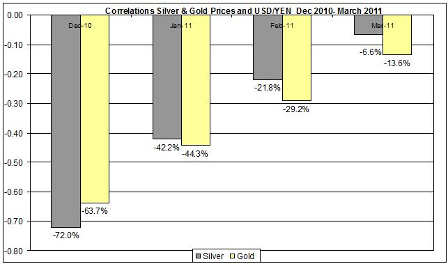 Correlations Gold & Silver Prices and yen usd Dec 2010- March 2011