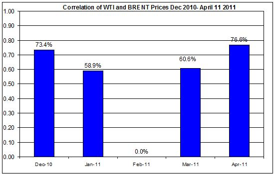 Correlations wti and Brent oil prices  Dec 2010- April 11 2011