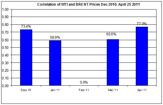 Correlations wti and Brent oil prices  Dec 2010- April 26 2011