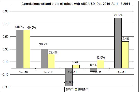 Correlations wti and Brent oil prices with AUD USD  Dec 2010- April 14 2011