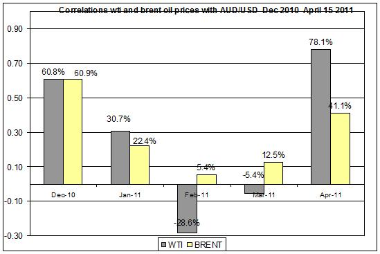 Correlations wti and Brent oil prices with AUD USD  Dec 2010- April 18 2011