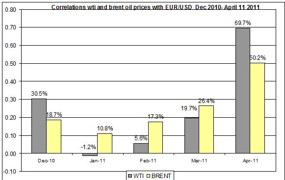Correlations wti and Brent oil prices with EUR USD  Dec 2010- April 11 2011